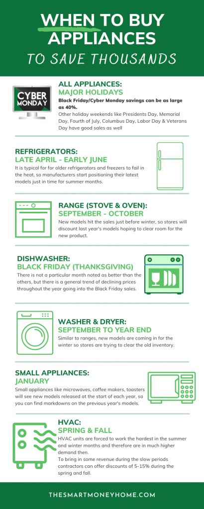 Best time of year to buy appliances, refrigerator, range, stove, oven, dishwasher, washer, dryer, microwave, hvac
