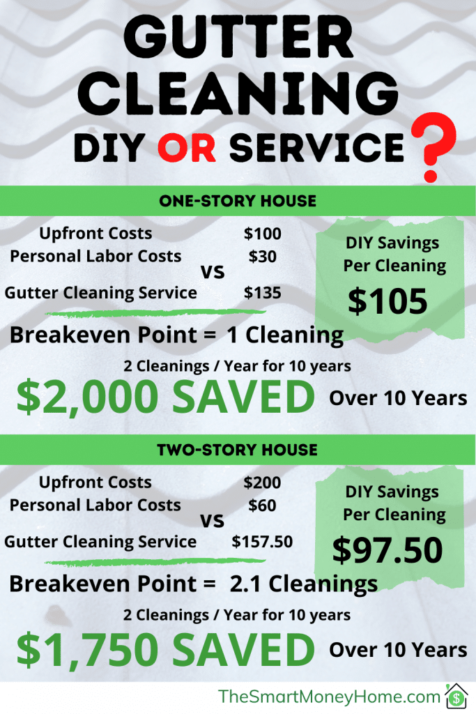 Gutter Cleaning DIY or Hire Someone