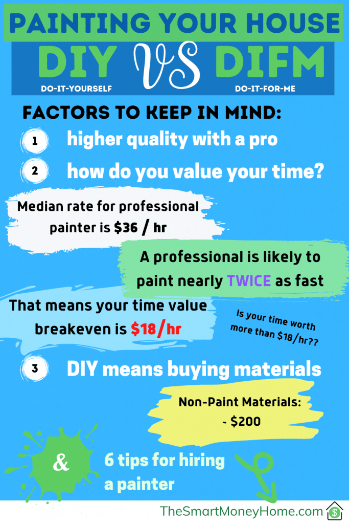 Should you paint your house or hire someone?