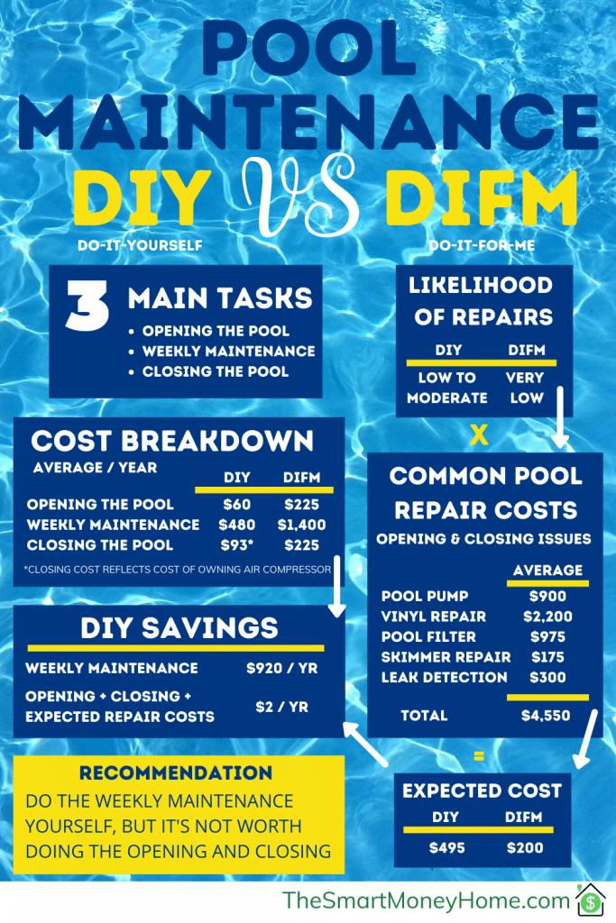 Pool Maintenance DIY factoring in common repair and service costs