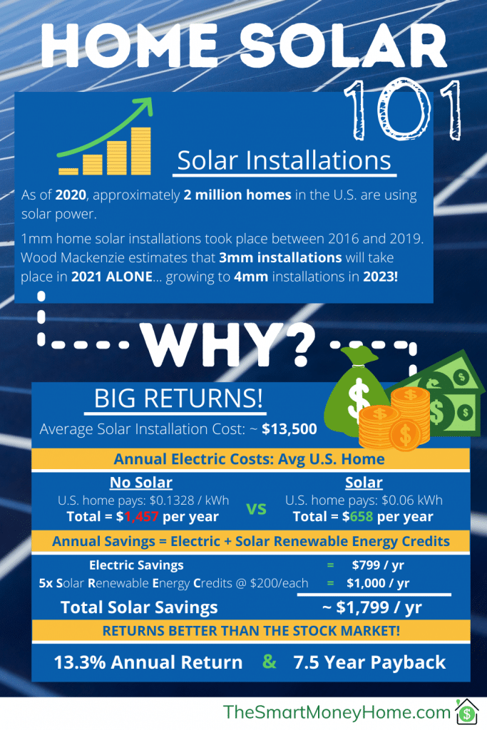 home solar installations and returns from energy savings and renewable energy credits